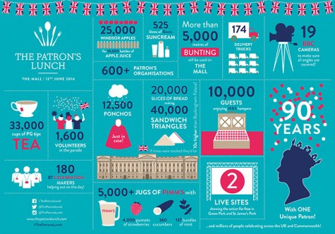 The-Patron's-Lunch---Facts-&-Figures-Infographic